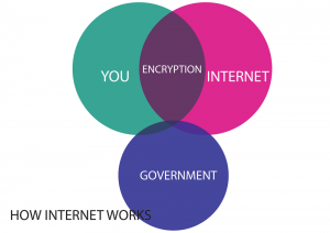 How-internet-works_Ecryption