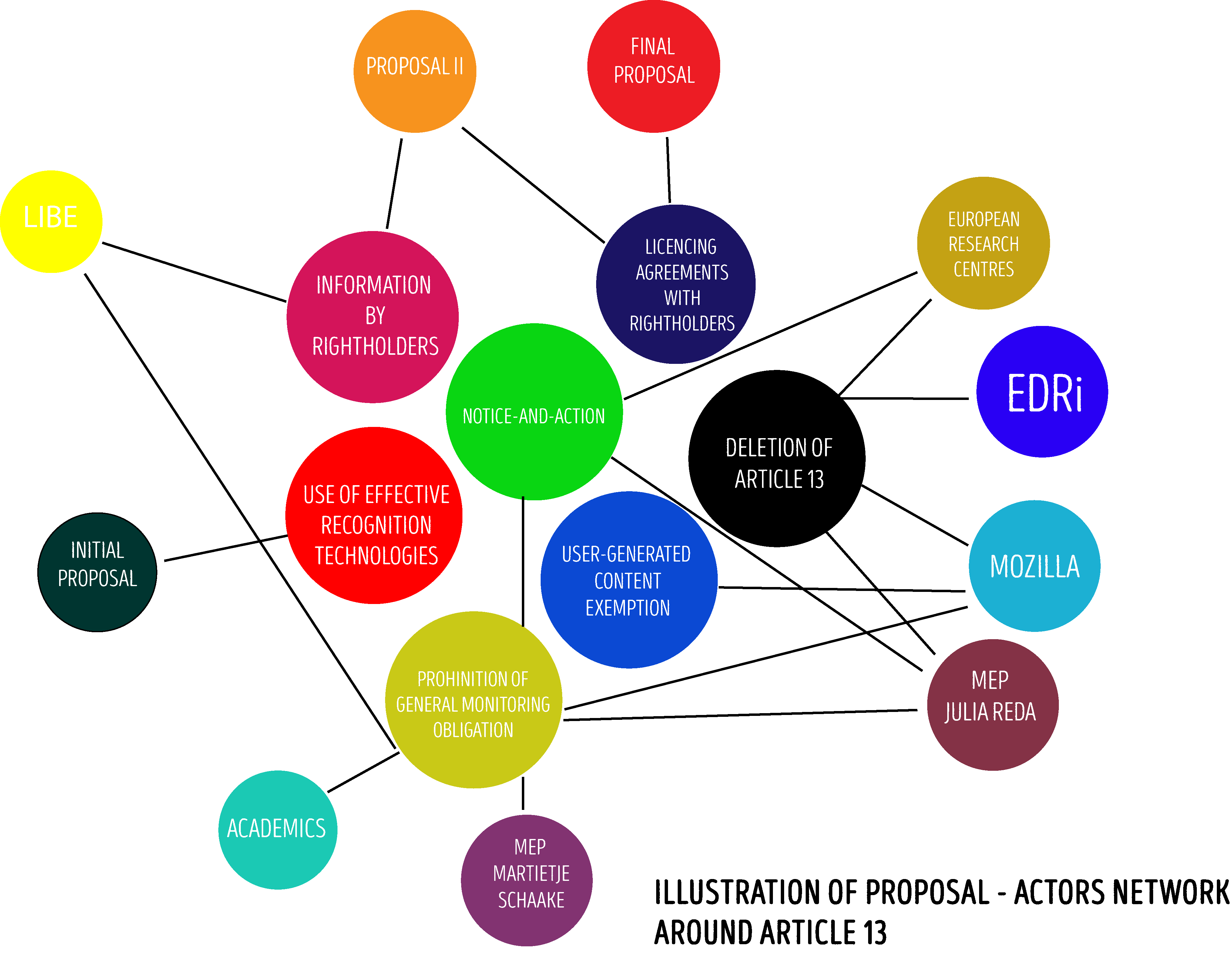 Map of actor- proposals